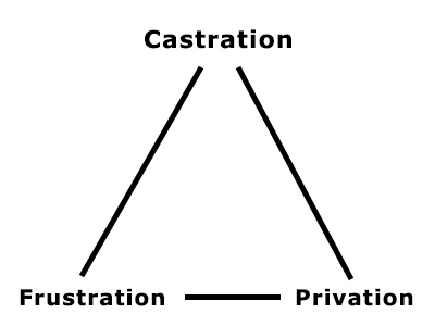 relation entre la castration, la frustration et la privation
