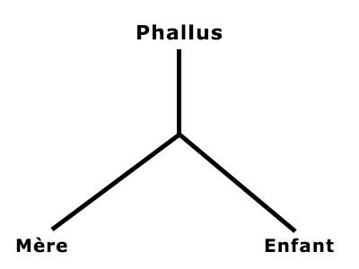 schema phallus mere enfant